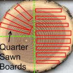 Quarter-sawn timber vs plain-sawing timber
