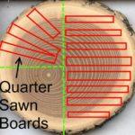 Quarter-sawn timber vs plain-sawing timber
